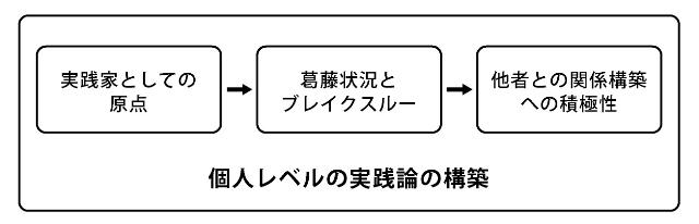 図6 ワークショップ実践者のデザインにおける熟達化モデル