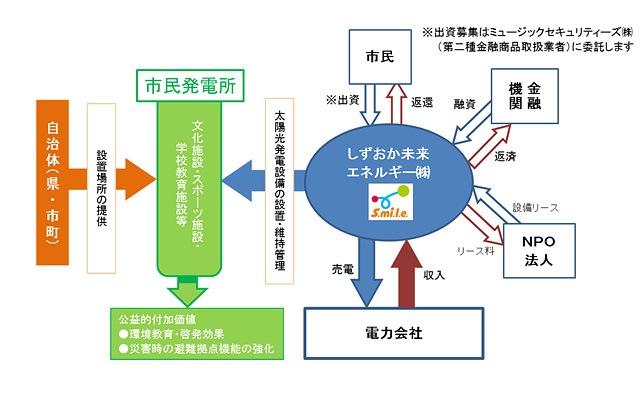 図:コミュニティソーラー事業スキーム 出典:しずおか未来エネルギー