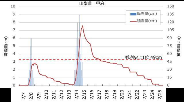 図1 甲府アメダスにおける1時間降水量と積雪量(期間:2014年2月7日~25日)