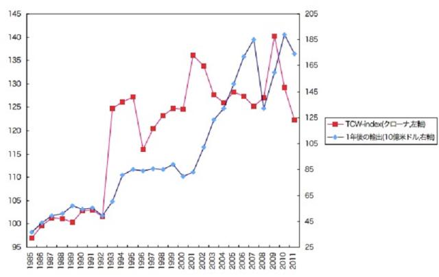 図表4 為替相場と1年後の輸出[*25]