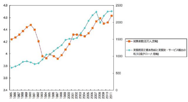図表5 設備投資と輸出の合計と就業者数[*26]