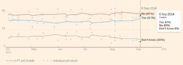 図:Financial Timesによる世論調査の動向。Financial Timesのサイト[*2]より筆者作成。