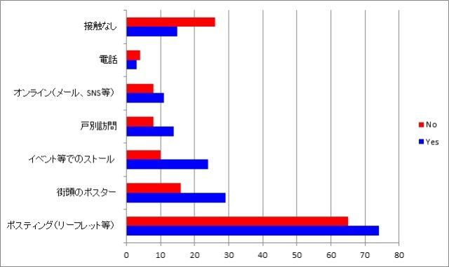 図:キャンペーンにより接触があったと答えた人の割合。Yes側が優位に立っていることがわかる。YouGovのデータ[*25]から筆者が作成。