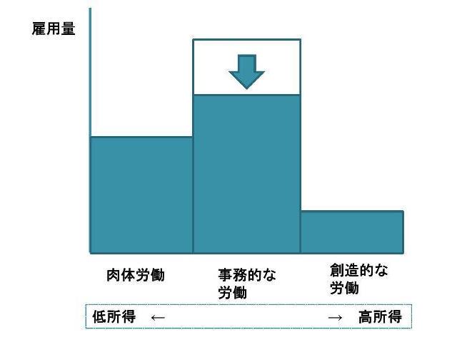 図1:労働の種類と雇用量