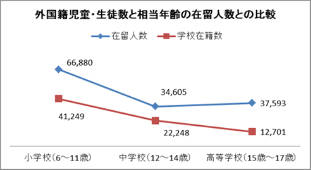 資料1:在留人数:2013/6法務省「在留外国人統計」 学校在籍数:2013/5文部科学省「学校基本調査」