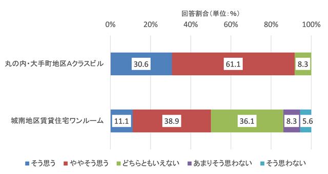 図2-1 今後の賃料上昇期待の比較