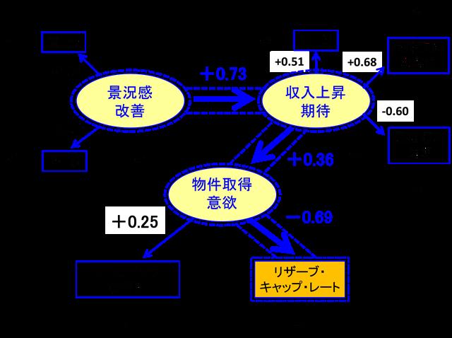 図3-1丸の内・大手町のAクラスビルに対する不動産投資家の意識構造
