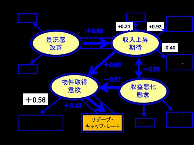 図3-2 城南地区賃貸住宅ワンルームに対する不動産投資家の意識構造