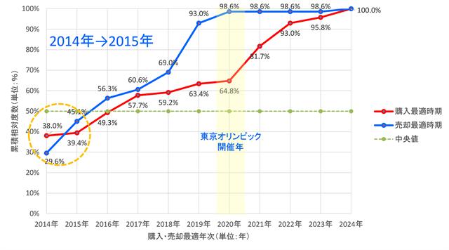 図4-2 城南地区賃貸住宅ワンルームにおける最適売買時期に関する累積相対度数