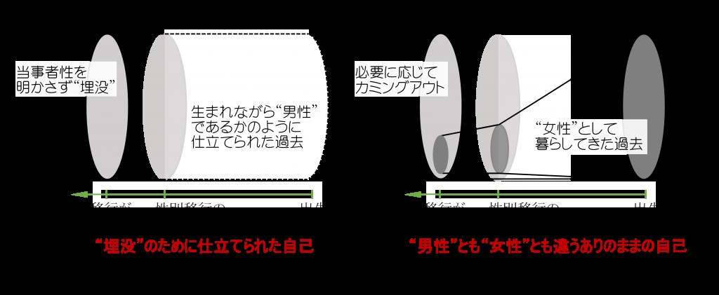 """図1 """"埋没""""・""""適応""""状態において他者から認識される自己のあり様"""