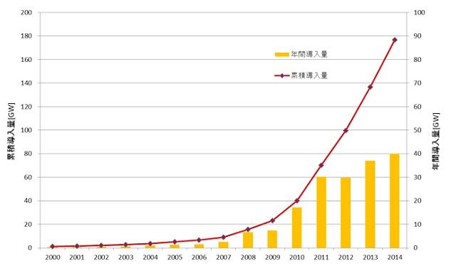図3. 世界の太陽光発電の導入量(1GW=100万kW)