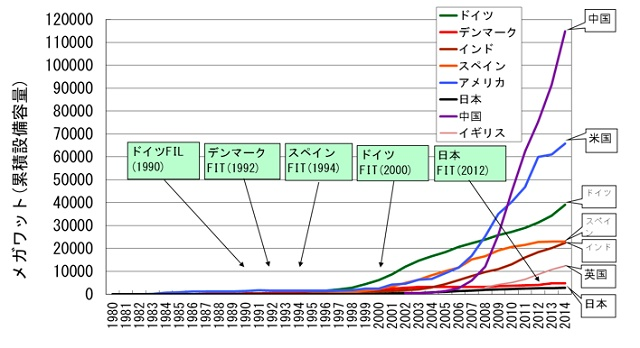 図2. 世界各国の風力発電の累積導入量の推移 (1)