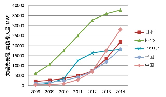図4. 国別の太陽光発電の累積導入量