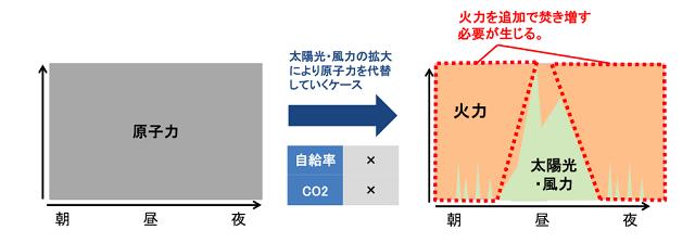 図2.太陽光・風力の拡大 (1)
