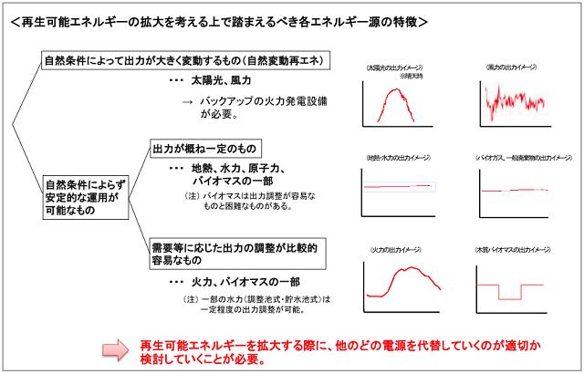 図1.再生可能エネルギーの導入拡大と各エネルギー源の特徴
