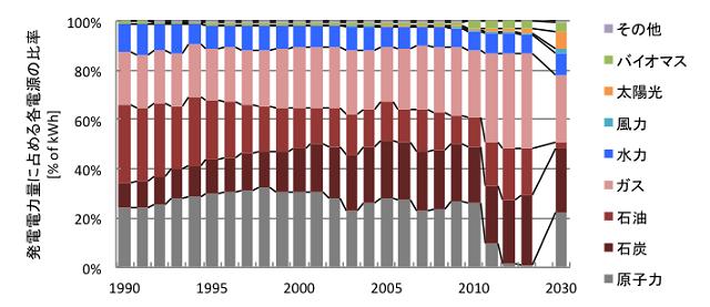 図7 日本の電源構成の変遷(文献[2]より筆者作成。2030年は文献[3]による案)