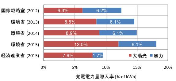 図3.2030年における日本のVRE(風力+太陽光)導入率の目標・予測値
