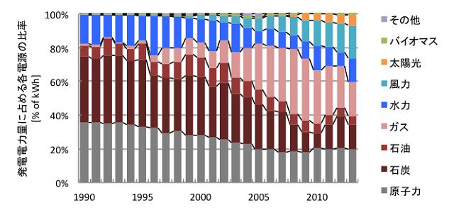 図3 スペインの電源構成の変遷(文献[2]より筆者作成)