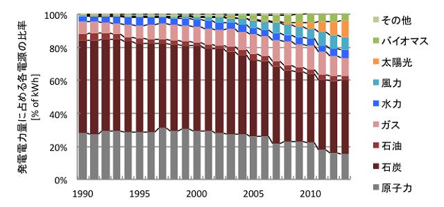 図5 ドイツの電源構成の変遷(文献[2]より筆者作成)