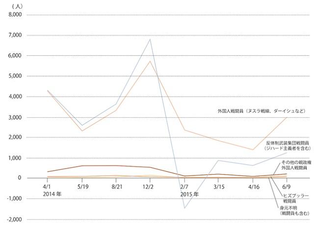 図3 シリアの紛争による死者数の変遷(グループ2) (出所)表1をもとに筆者作成。