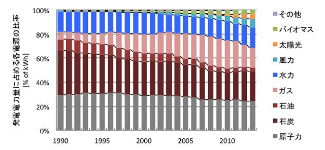 図6 欧州 (OECD加盟25ヶ国) の電源構成の変遷(文献[2]より筆者作成)