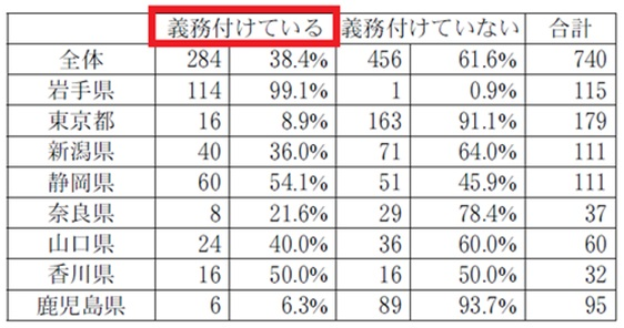 表1 生徒の部活動加入を義務づけている中学校の割合