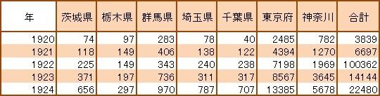 表2 関東地方の府県別朝鮮人人口