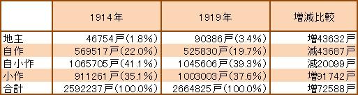 表3 朝鮮地主・自作・自小作・小作戸数とその比率