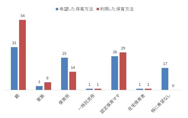 図3 新学期時に希望した保育方法と利用した保育方法(2013年、%) 注:フランスで6ヶ月から1歳までの子どもをもつ親へのアンケート。 出典:CNAF (2013) より筆者作成。