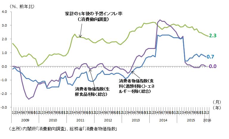 図表1:消費水準指数の推移
