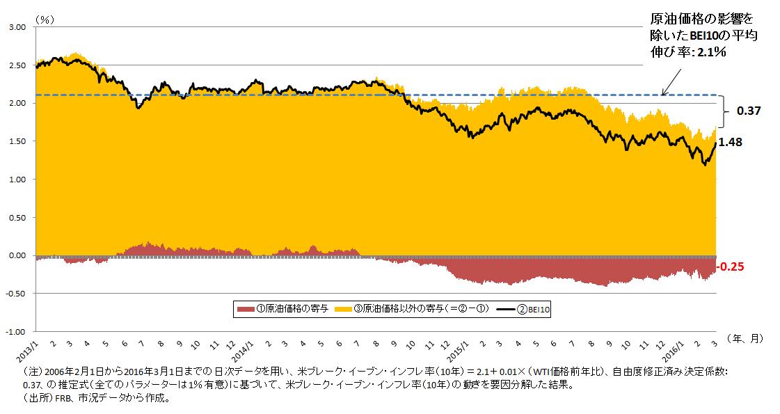 図表3 原油価格が米ブレーク・イーブン・インフレ率(10年)に与えた影響