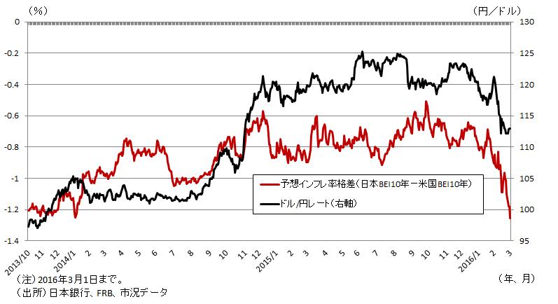 図表4 為替レートと予想インフレ率格差の推移