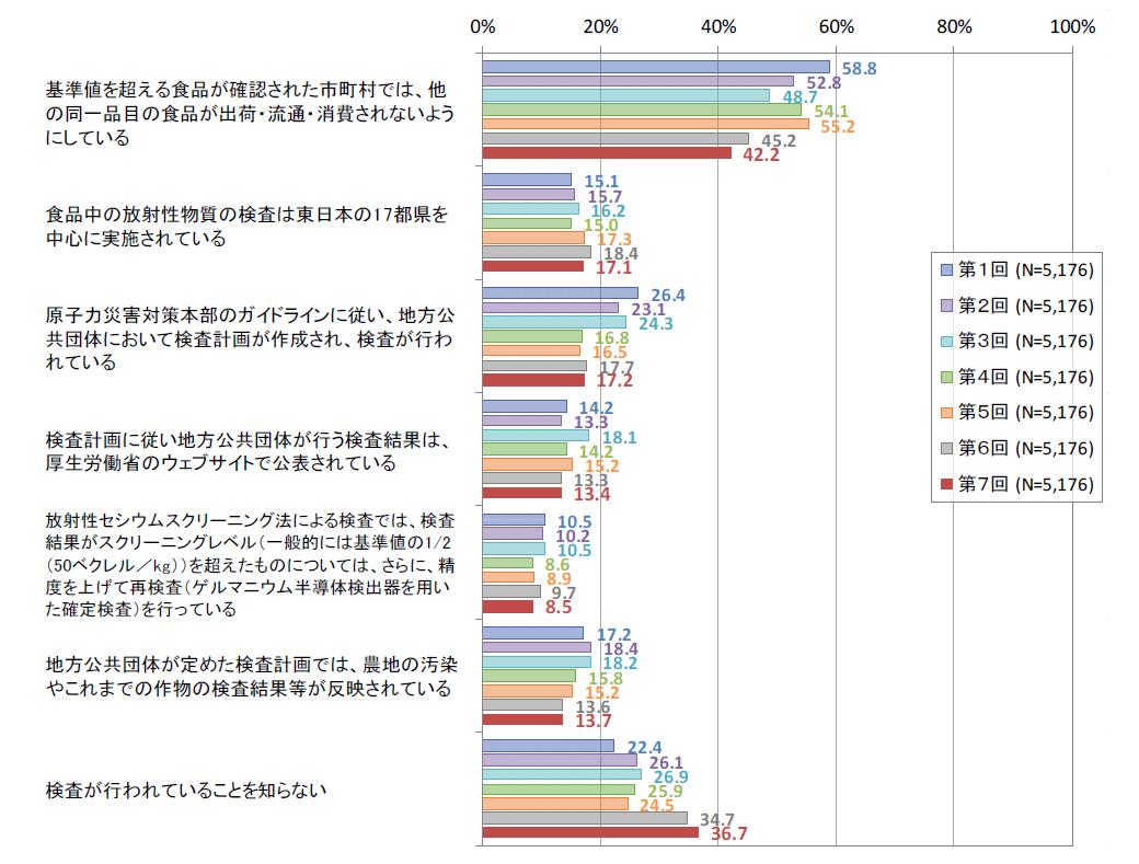 03食品中の放射性物質の検査に関する知識の変化(消費者庁調査結果P8)