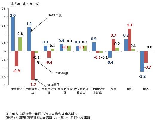 図表3 わが国の実質GDP成長率と各項目の寄与度