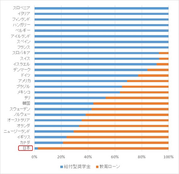 図2 高等教育機関の学生への財政支援における公的な給付型奨学金と教育ローンの比 OECD, 2010, Education at a Glance 2010: OECD INDICATORS, Table B5.3より作成