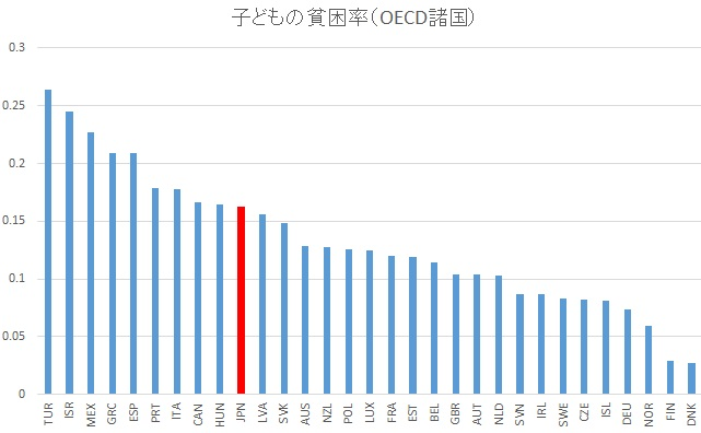 OECD「Poverty rate」(2012)より編集部作成https://data.oecd.org/inequality/poverty-rate.htm