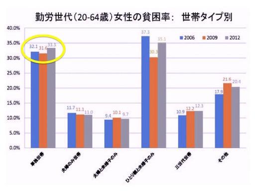 <図5 稼働年齢層の女性の世帯タイプ別貧困率> 出所:「阿部彩(2014)「相対的貧困率の動向:2006,2009,2012年」貧困統計ホームページ(www.hinkonstat.net)