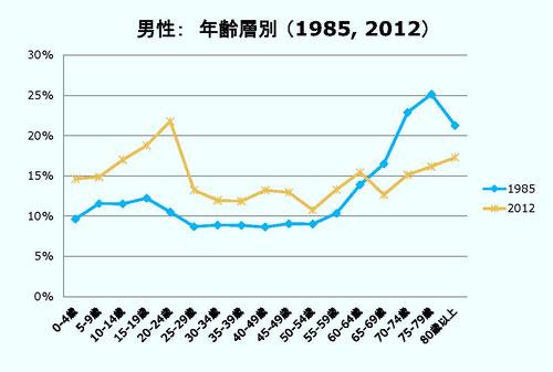 <図1 男性の年齢層別相対的貧困率(1985年と2012年の比較)> 出所:「阿部彩(2014)「相対的貧困率の動向:2006,2009,2012年」貧困統計ホームページ(www.hinkonstat.net)