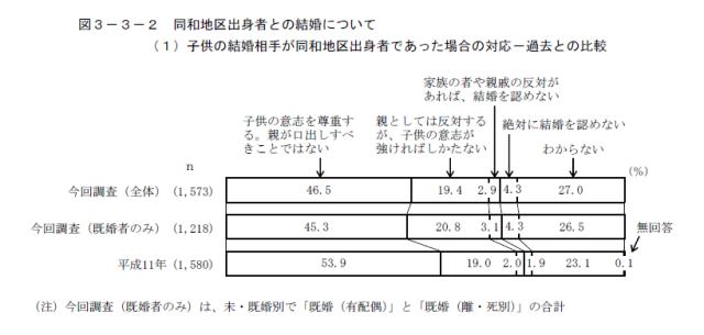 図3 子どもの結婚相手が同和地区出身者であった場合の対応 過去との比較(東京都,2014:53)