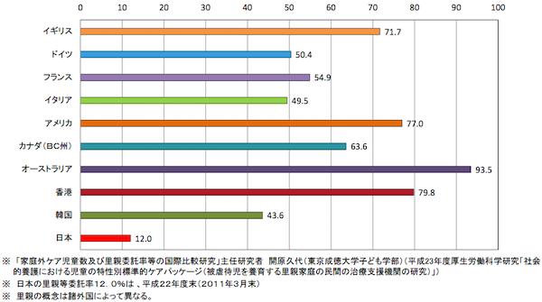各国の要保護児童に占める里親委託児童の割合(2010年前後の状況)(%) 出典:「諸外国における里親等委託率の状況」(厚生労働省)(http://www.mhlw.go.jp/bunya/kodomo/syakaiteki_yougo/dl/yougo_genjou_01.pdf#search='%E9%87%8C%E8%A6%AA%E5%A7%94%E8%A8%97%E7%8E%87+%E5%9B%BD%E9%9A%9B%E6%AF%94%E8%BC%83)