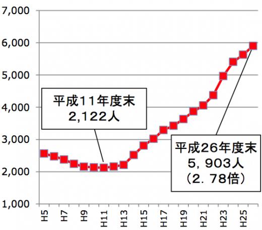 里親・ファミリーホームへの委託児童数 出典:「要保護児童数の推移」厚生労働省(http://www.mhlw.go.jp/file/06-Seisakujouhou-11900000-Koyoukintoujidoukateikyoku/0000108940.pdf)