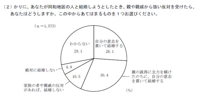 図2 同和地区出身者との結婚に反対された時の対応(東京都,2014:52)