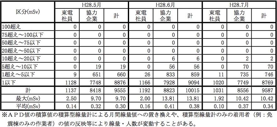図:外部被ばくによる実効線量 出典:東京電力「被ばく線量の分布等について」