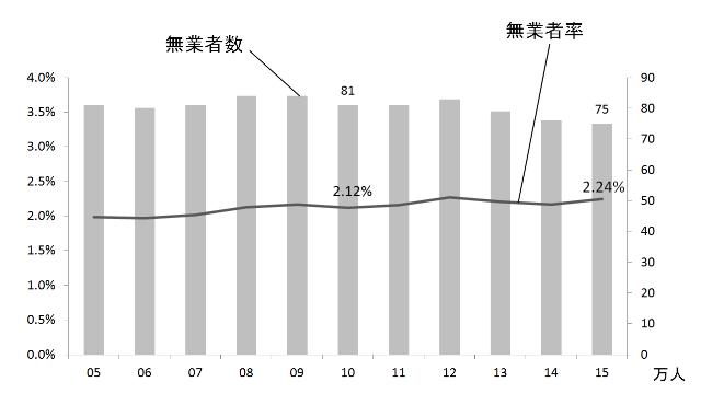 2005年から2015年の無業者数と無業者率