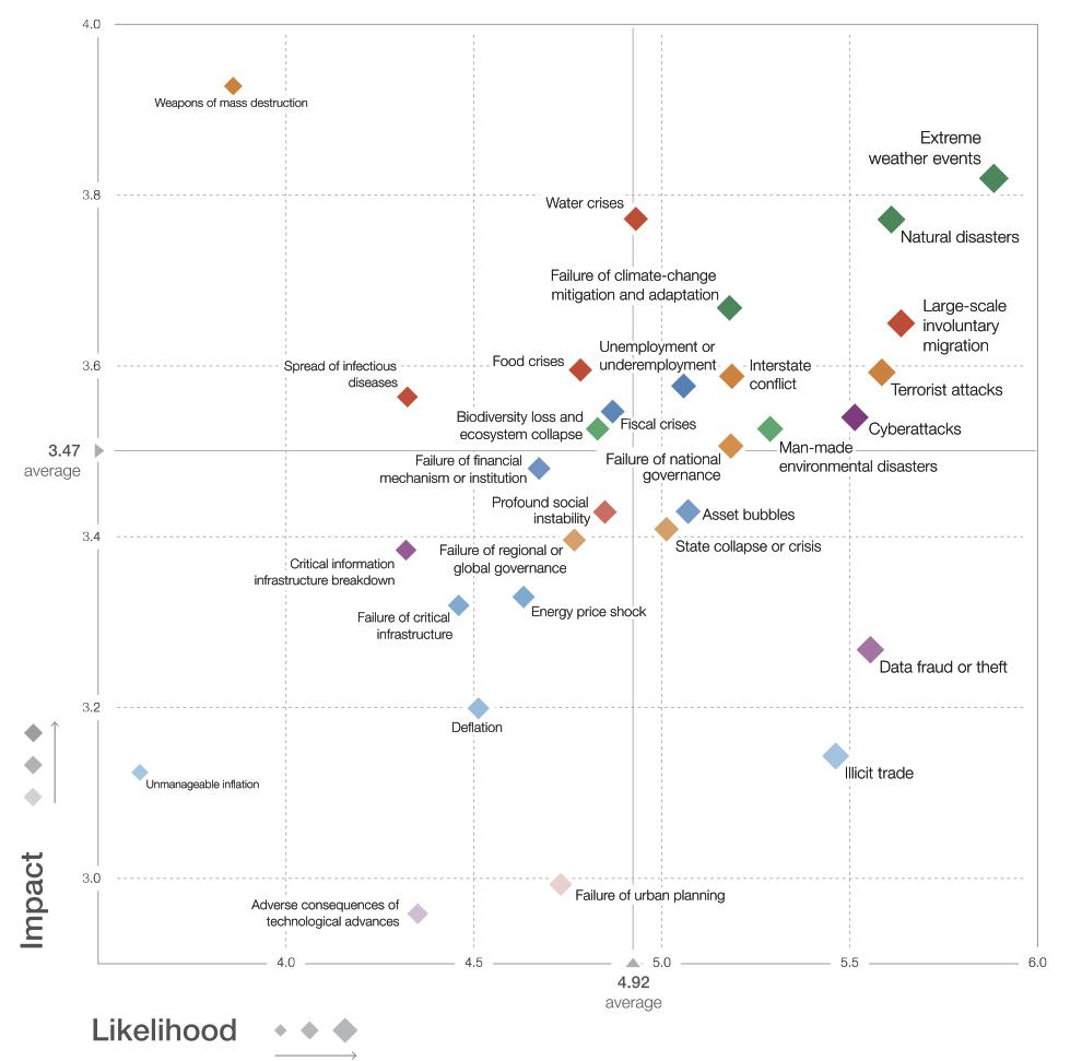 """図1 グローバル・リスク・ランドスケープ2017  出典:""""The Global Risks Report 2017"""",p.5 http://www3.weforum.org/docs/GRR17_Report_web.pdf"""