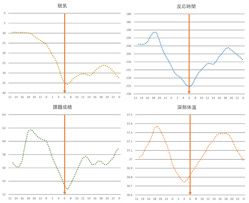眠気(左上)、課題成績(左下)、反応時間(右上)、深部体温(右下)の時間による変化。オレンジ色の矢印は6時を表している。体温の最低時点とほぼ一致して眠気やパフォーマンスが悪化しているのが分かる。