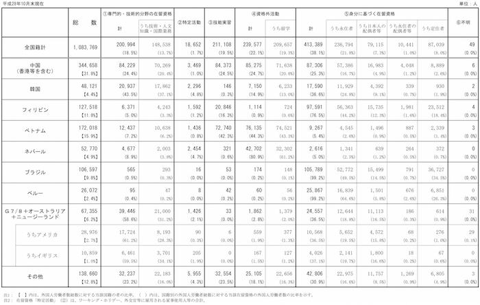 国籍別・在留資格別外国人労働者数