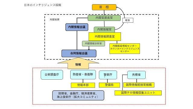 インテリジェンス組織図